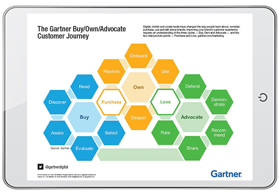 The Gartner Buy/Own/Advocate Customer Journey